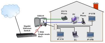 Fibre optic to the home, office, business and point
